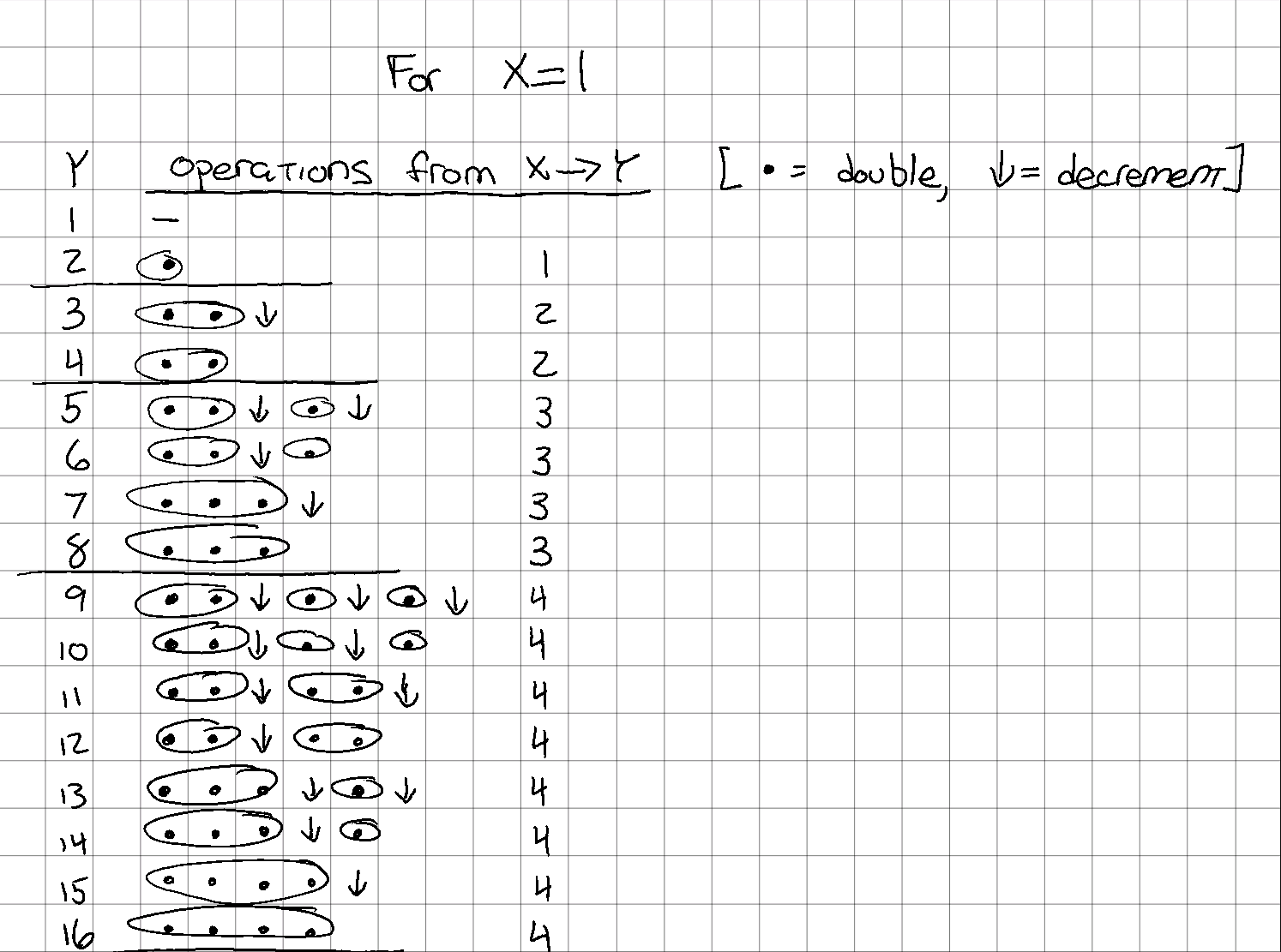 Same number of double operations in each 'group'