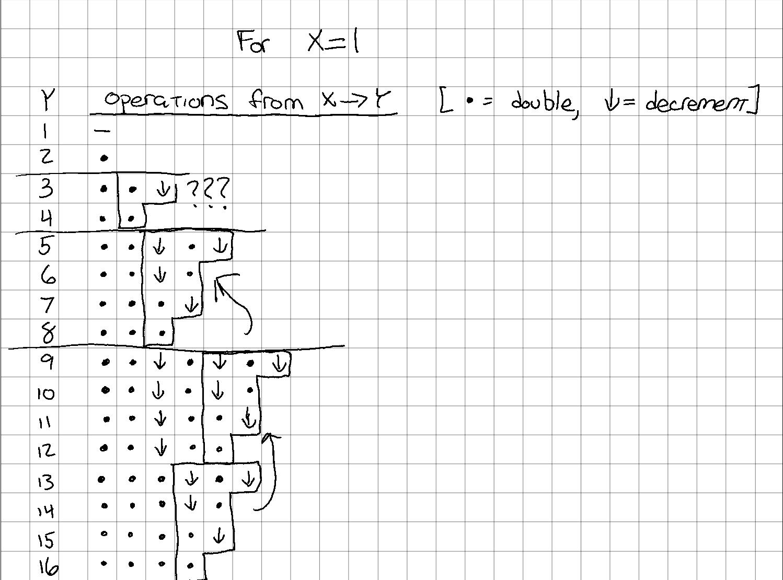 Repeating blocks pt. 2